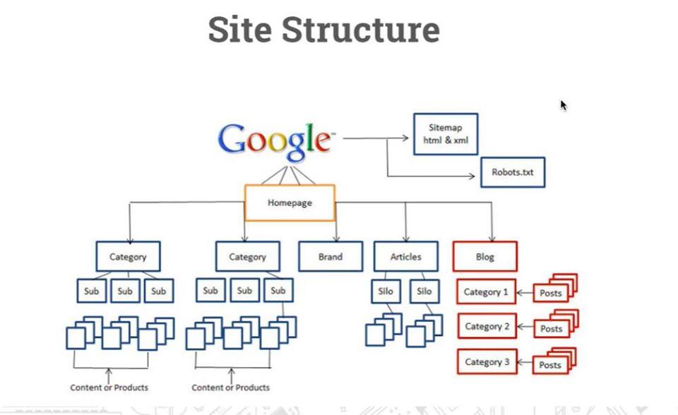 SEO структура сайту