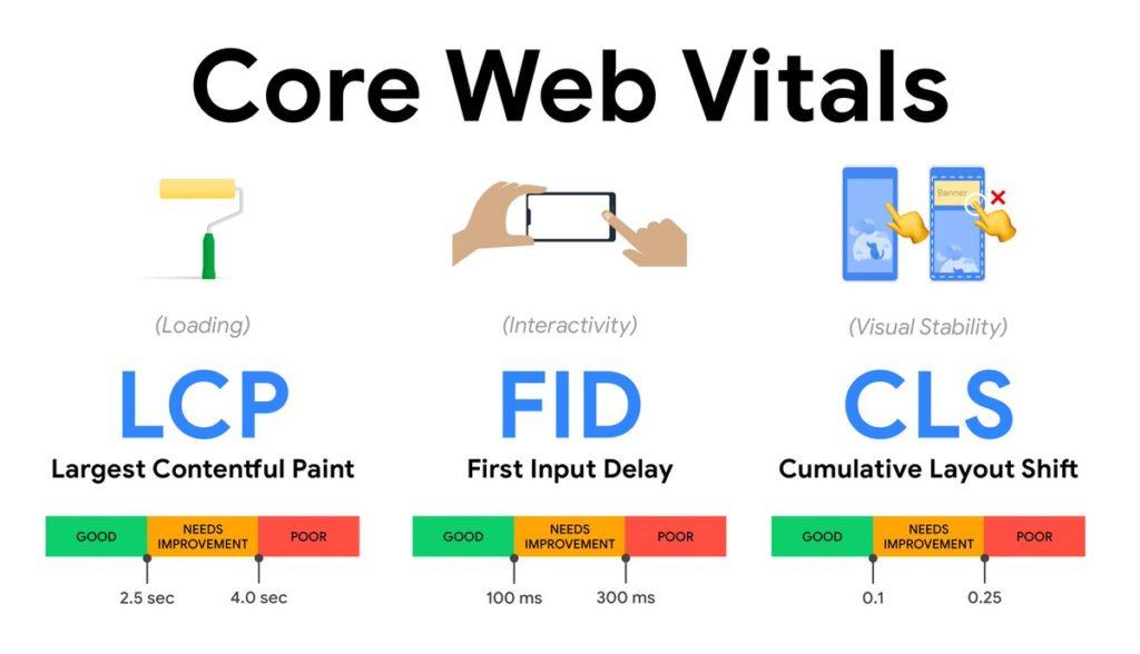 Принципи Core Web Vitals